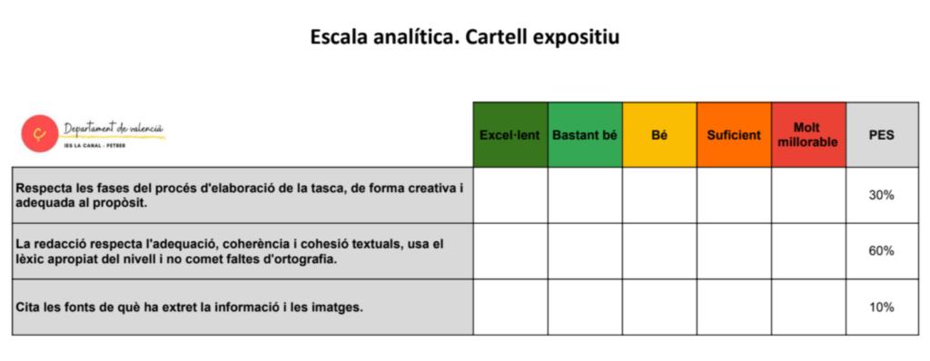 Escala analítica cartell text expositiu